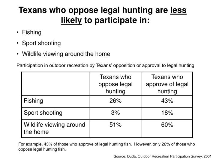 Texans who oppose legal hunting are