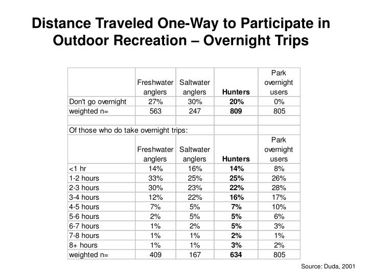Distance Traveled One-Way to Participate in