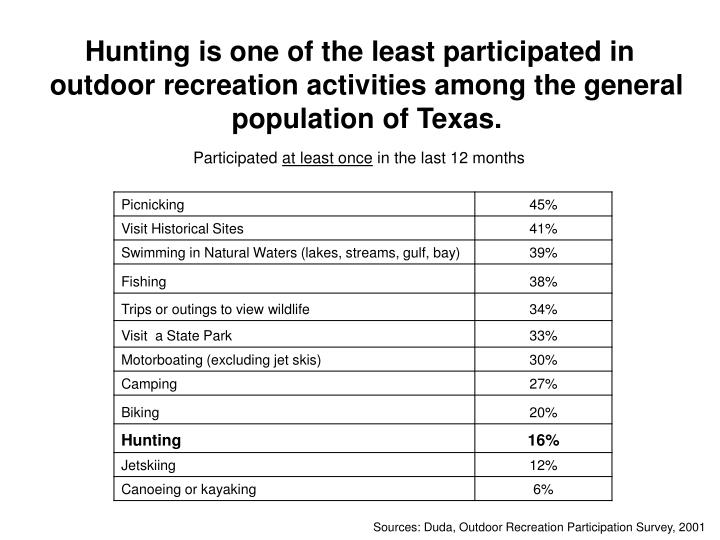 Hunting is one of the least participated in outdoor recreation activities among the general population of Texas.