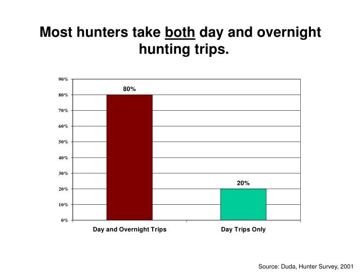 Most hunters take