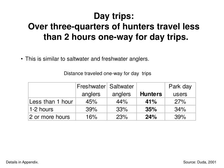 Day trips: