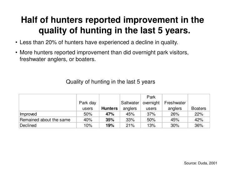 Half of hunters reported improvement in the quality of hunting in the last 5 years.