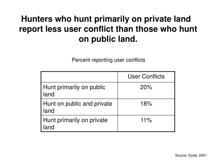Hunters who hunt primarily on private land report less user conflict than those who hunt on public land.