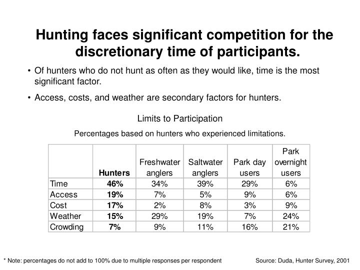 Hunting faces significant competition for the discretionary time of participants.