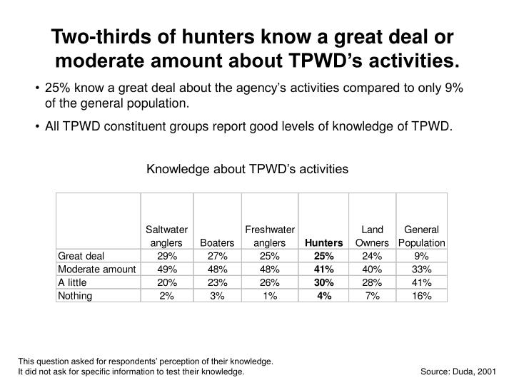 Two-thirds of hunters know a great deal or moderate amount about TPWD's activities.