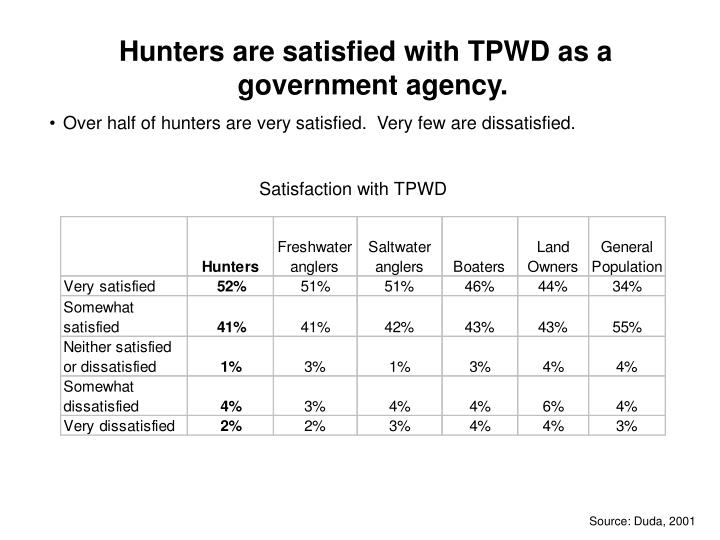 Hunters are satisfied with TPWD as a government agency.