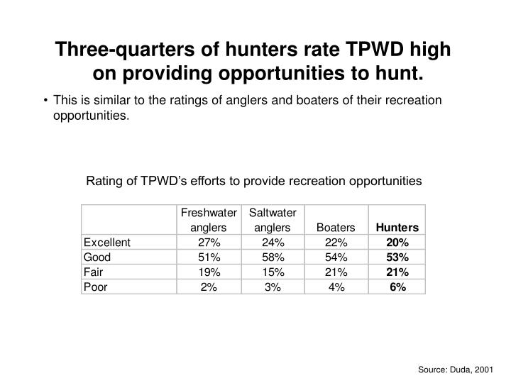Three-quarters of hunters rate TPWD high on providing opportunities to hunt.