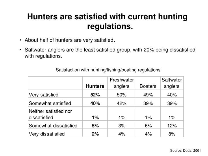 Hunters are satisfied with current hunting regulations.