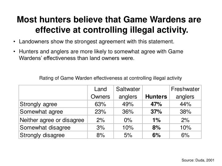 Most hunters believe that Game Wardens are effective at controlling illegal activity.