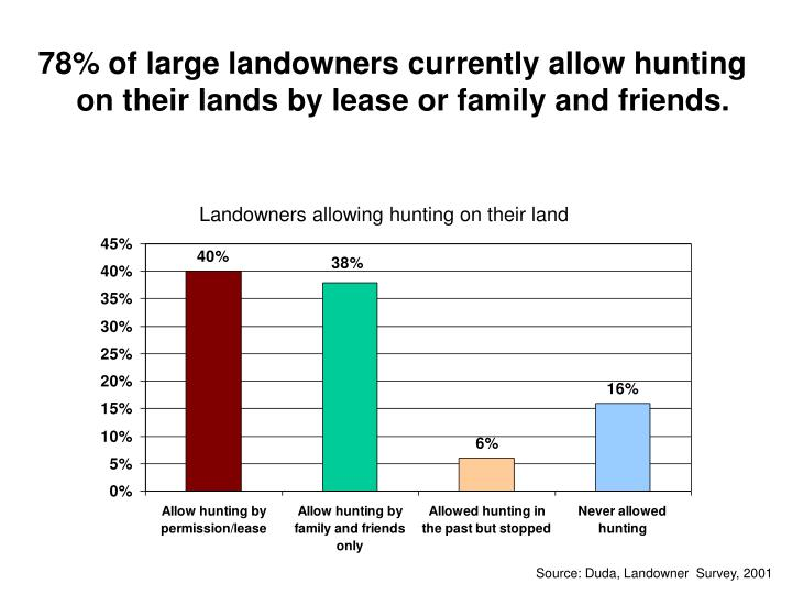 78% of large landowners currently allow hunting on their lands by lease or family and friends.