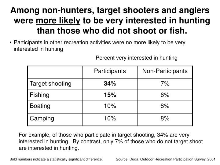 Among non-hunters, target shooters and anglers were