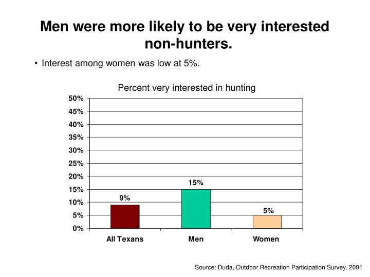 Men were more likely to be very interested non-hunters.