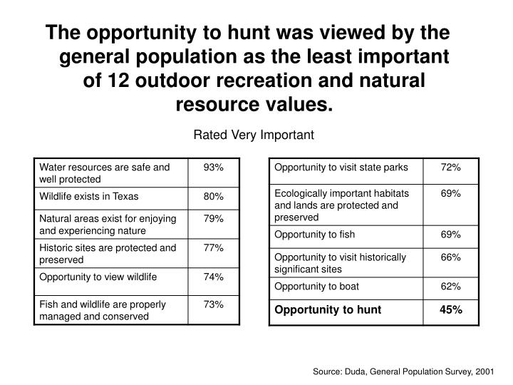 The opportunity to hunt was viewed by the general population as the least important of 12 outdoor recreation and natural resource values.