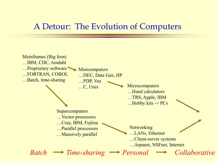 A Detour:  The Evolution of Computers