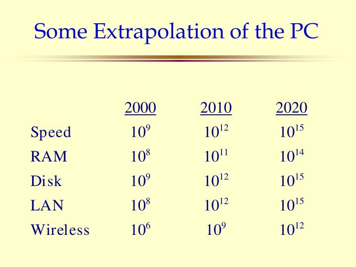 Some Extrapolation of the PC