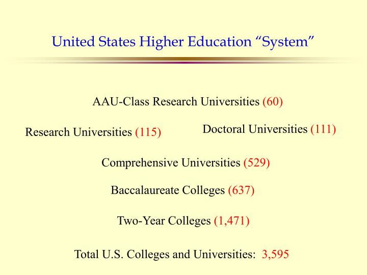 "United States Higher Education ""System"""