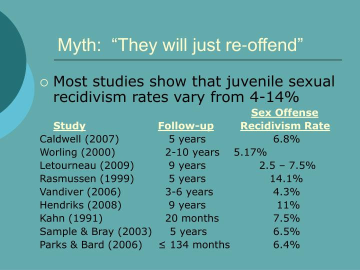 "Myth:  ""They will just re-offend"""