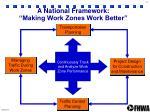 a national framework making work zones work better