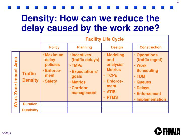 Density: How can we reduce the delay caused by the work zone?