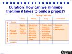 duration how can we minimize the time it takes to build a project