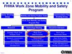 fhwa work zone mobility and safety program
