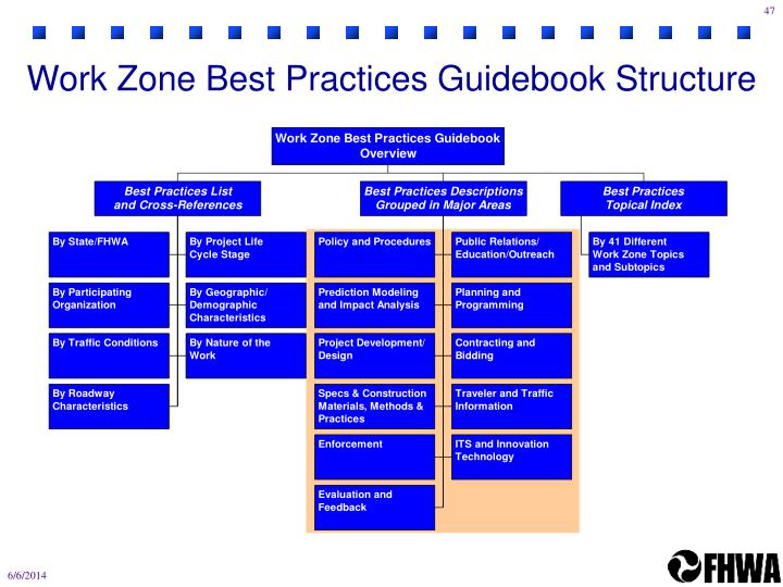 Work Zone Best Practices Guidebook Structure