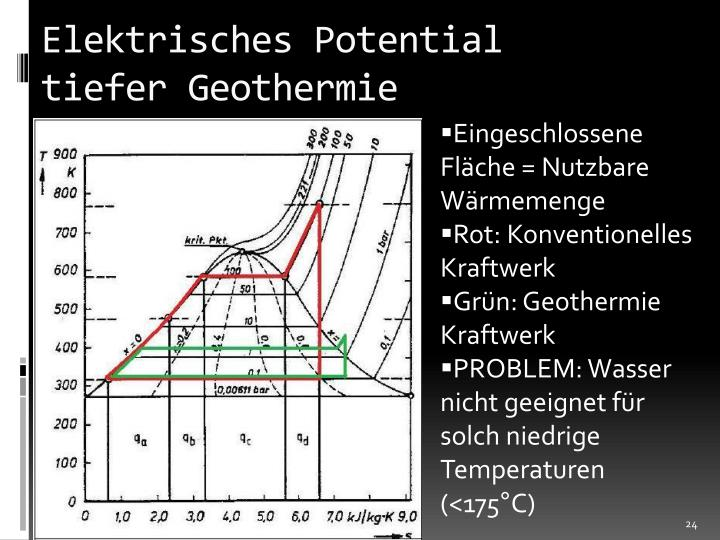 Elektrisches Potential tiefer Geothermie