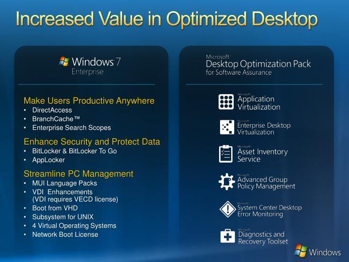 Increased Value in Optimized Desktop