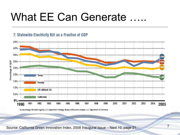What EE Can Generate …..