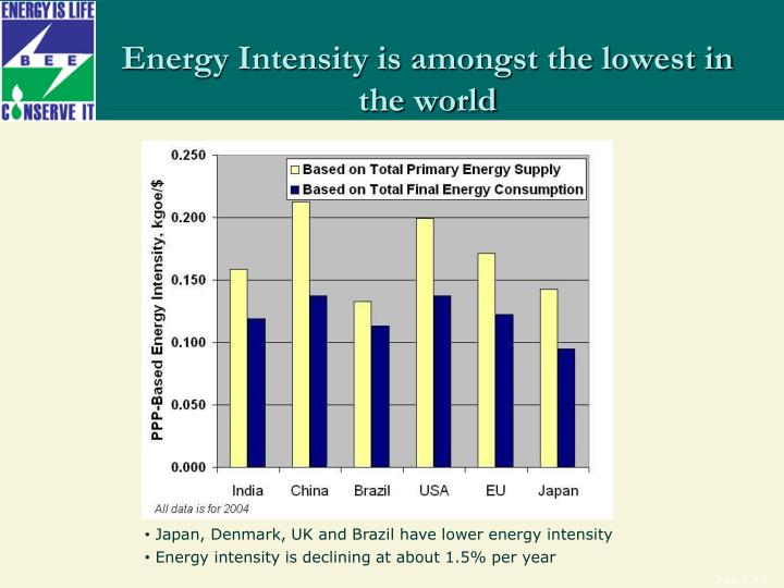 Energy Intensity is amongst the lowest in the world
