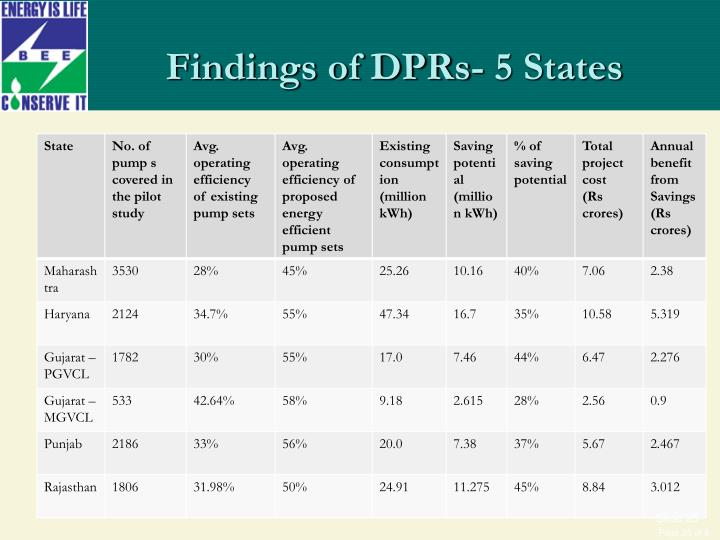 Findings of DPRs- 5 States