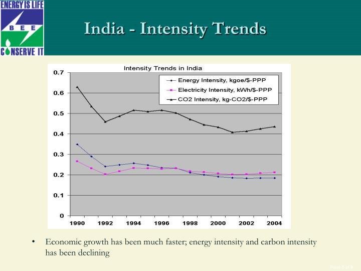 India - Intensity Trends