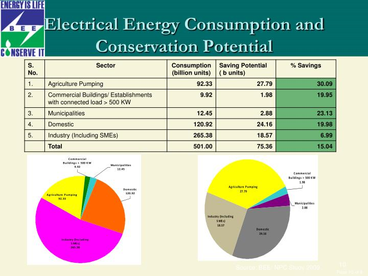 Electrical Energy Consumption and Conservation Potential