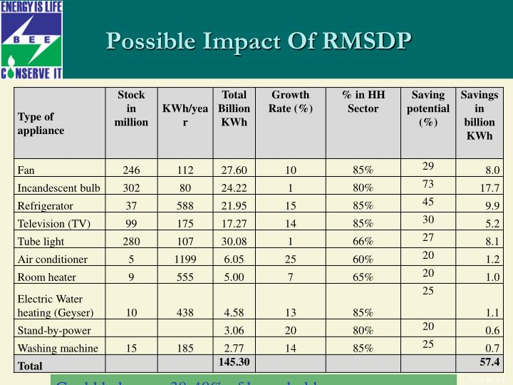 Possible Impact Of RMSDP