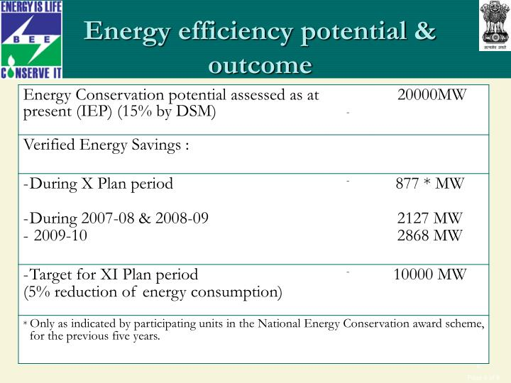 Energy efficiency potential & outcome