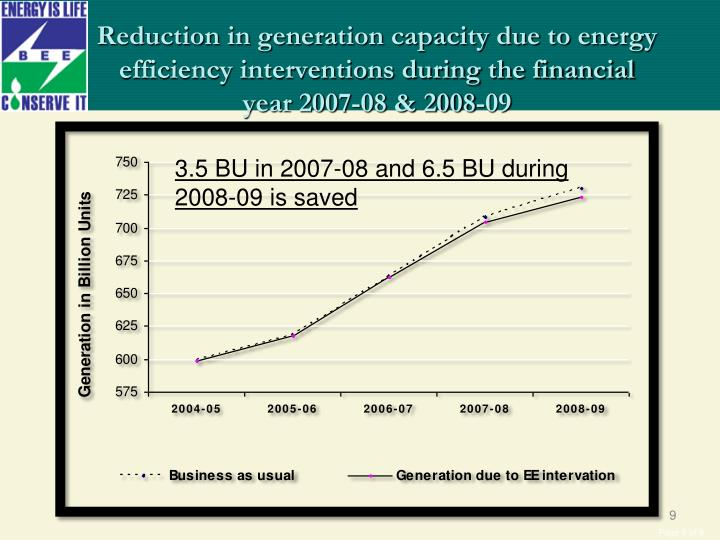 Reduction in generation capacity due to energy efficiency interventions during the financial year 2007-08 & 2008-09