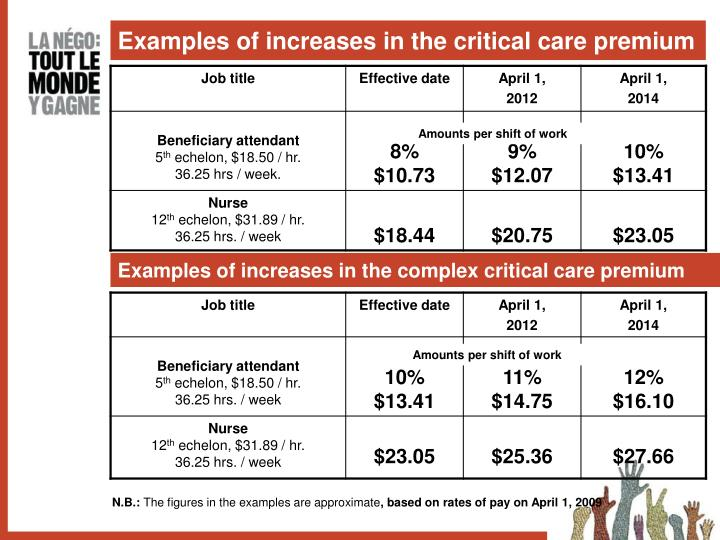 Examples of increases in the critical care premium