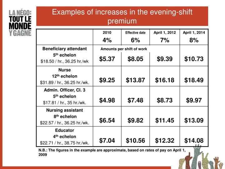 Examples of increases in the evening-shift premium