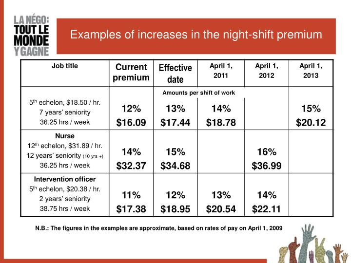 Examples of increases in the night-shift premium