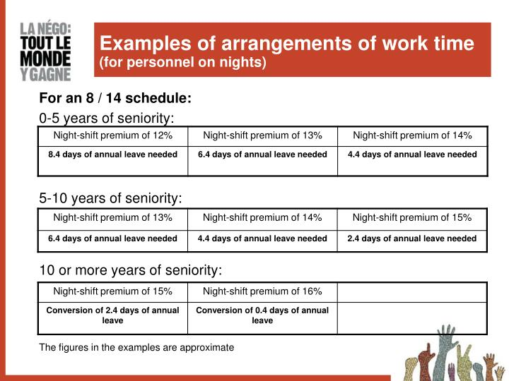 Examples of arrangements of work time