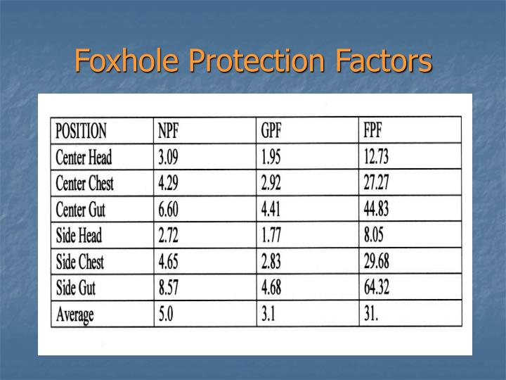 Foxhole Protection Factors