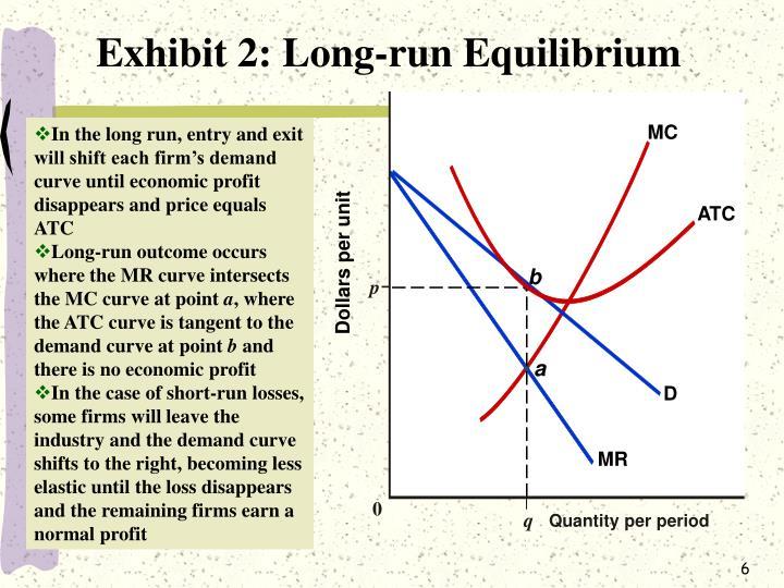 Exhibit 2: Long-run Equilibrium