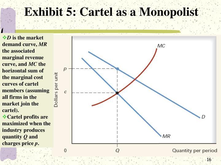 Exhibit 5: Cartel as a Monopolist
