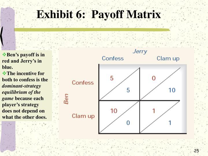 Exhibit 6:  Payoff Matrix