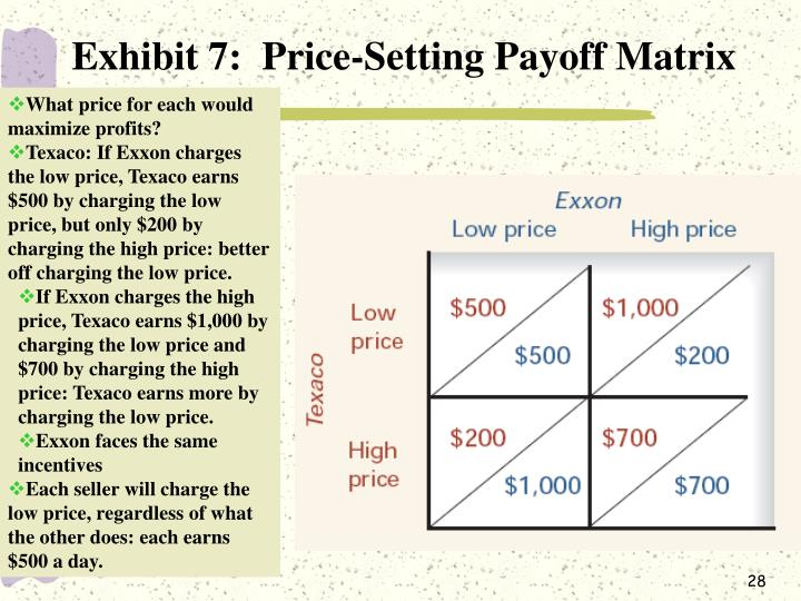 Exhibit 7:  Price-Setting Payoff Matrix