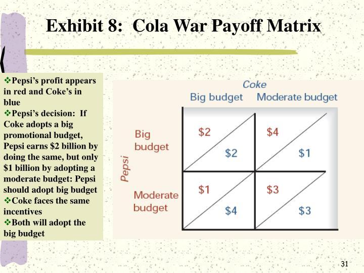Exhibit 8:  Cola War Payoff Matrix