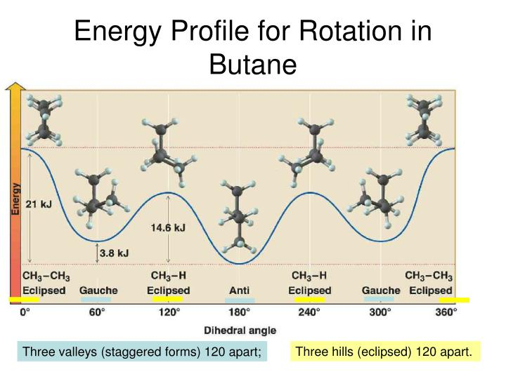 Energy profile for rotation in butane