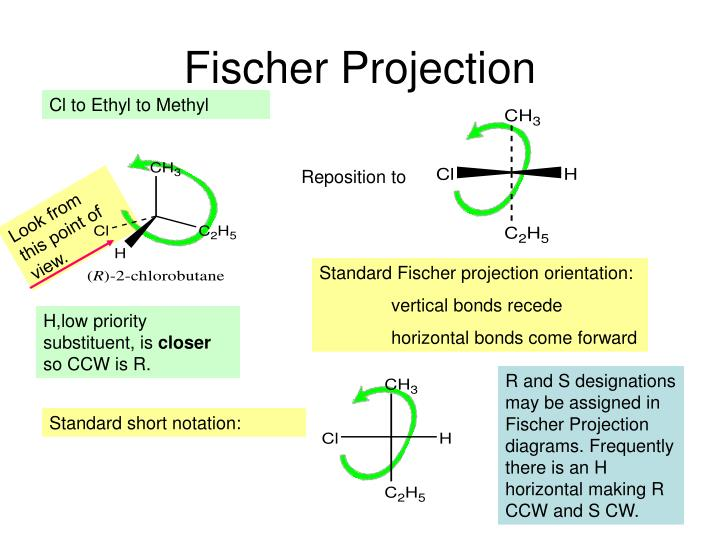 Fischer Projection