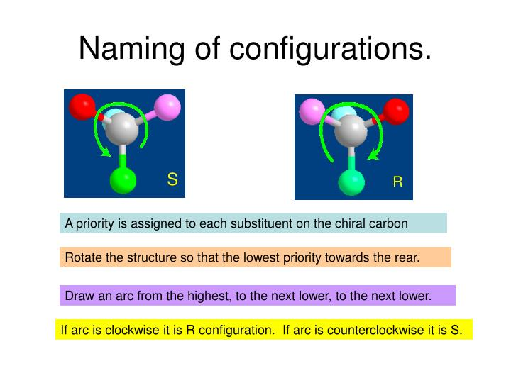 Naming of configurations.