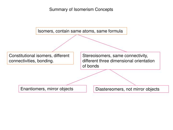 Summary of Isomerism Concepts